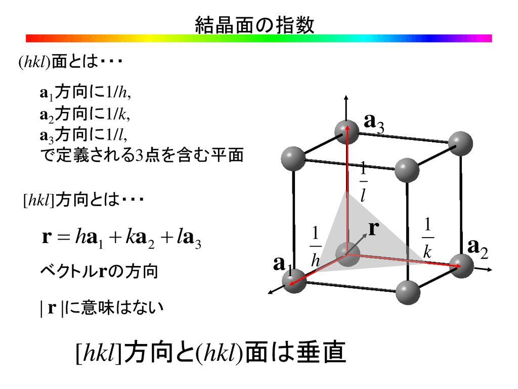 a3 r a2 a1 [hkl]方向と(hkl)面は垂直 結晶面の指数 (hkl)面とは・・・ a1方向に1/h, a2方向に1/k,